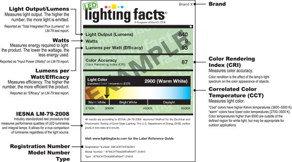 Lighting Facts Label Explained